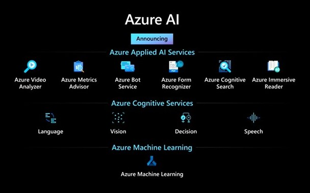 Applications using artificial intelligence - Azure AI